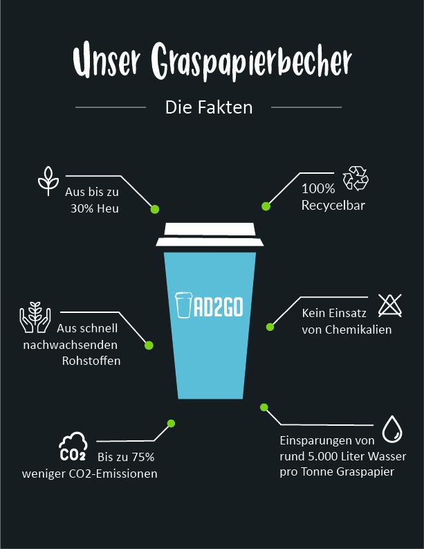 Graspapierbecher Infografik